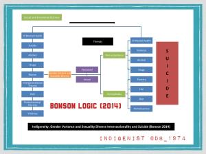 Bonson Logic 2014