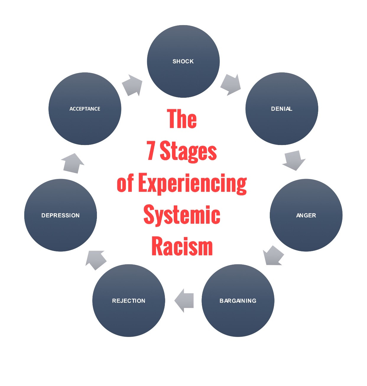 The 7 (repeated) Stages of Experiencing Systemic Racism ...